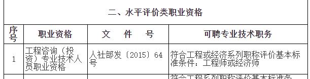 """取得咨询工程师证书办理上海居转户符合""""中级职称""""条件要求"""