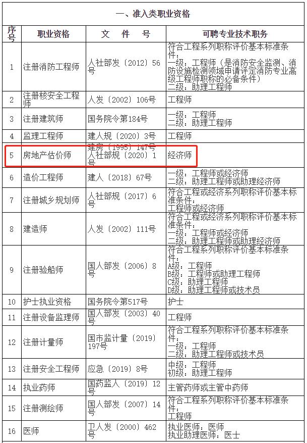"""取得房地产估价师证书办理上海居转户符合""""中级职称""""条件要求"""