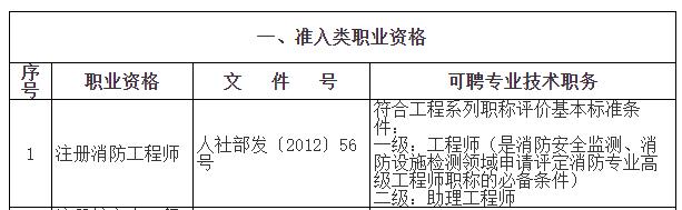 上海市落户政策要求有中级职称,一级注册消防工程师上榜!