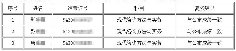 2020年咨询工程师湖南主观题成绩复核结果公告