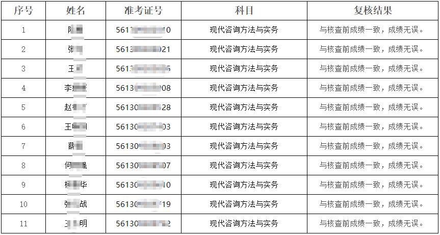 2020年咨询工程师考试陕西考区主观题成绩复核公告