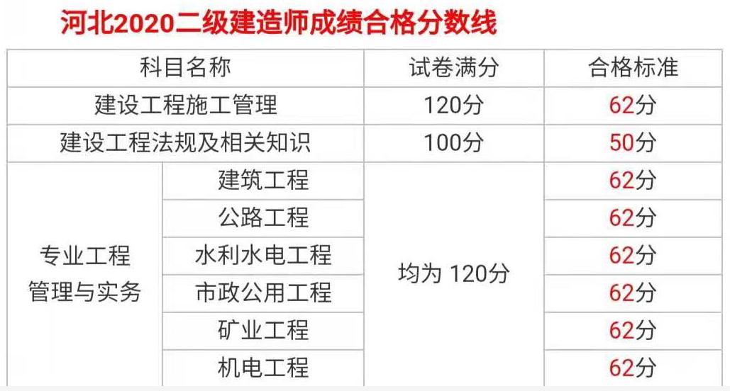 2020年河北二级建造师考试成绩合格标准公布
