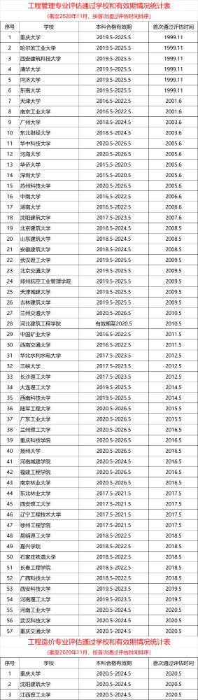 2020年通过工程教育专业评估(认证)的工程管理专业大学名单