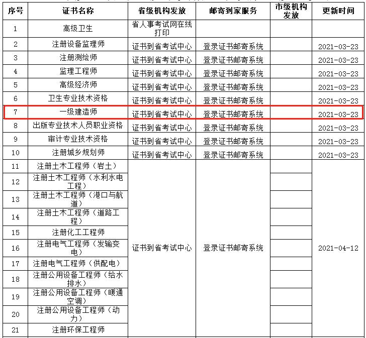 河北2020年度全省一级建造师证书发放进度一览表