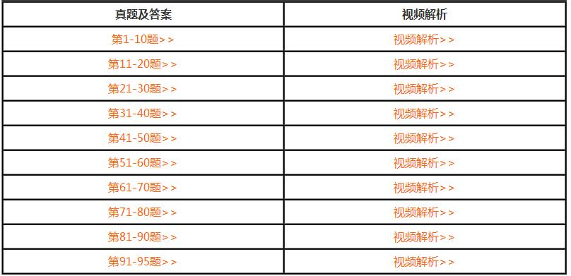 重庆2020年二级建造师考试管理考试答案