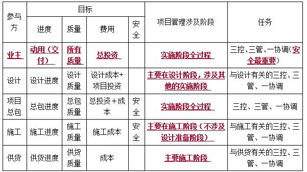 各方项目管理的目标和任务(业主)-一级建造师管理考点