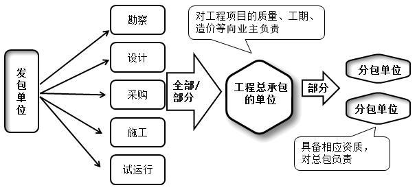 项目总承包的模式-一级建造师管理考点