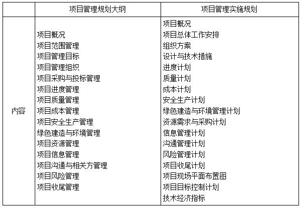 项目管理规划的内容-一级建造师管理考点
