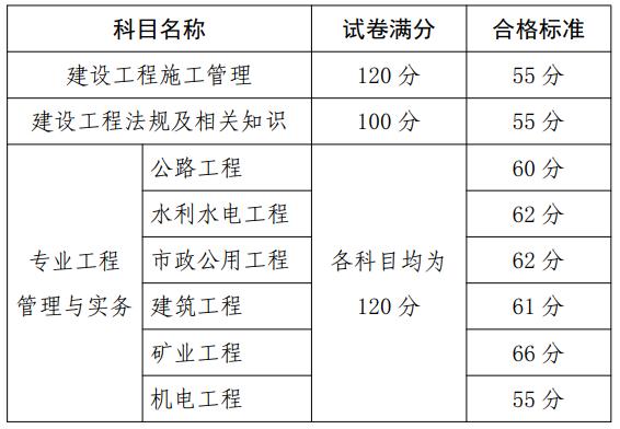 贵州二建考试成绩查询时间