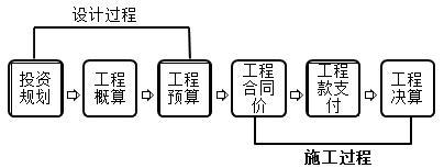 动态控制在进度、投资控制中的应用-一级建造师管理考点