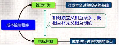 成本控制的依据和程序-一级建造师管理考点