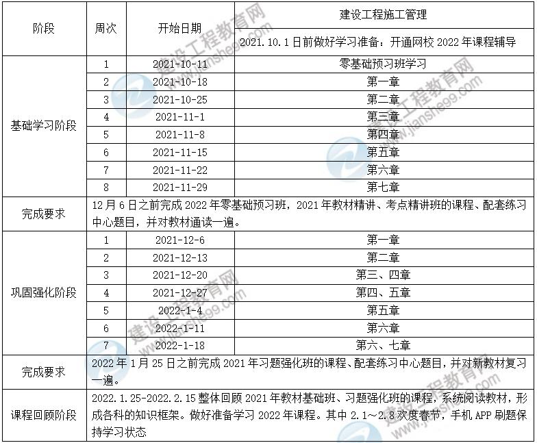 【抢先备考】2022年二级建造师宏观经济预习计划表