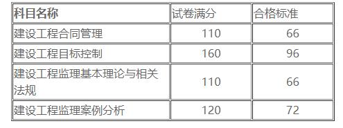 监理成绩合格分数线
