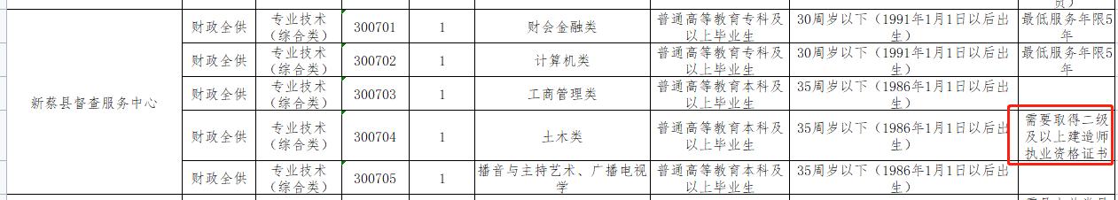 驻马店:新蔡县专业技术(综合类)需取得二级及以上建造师资格证书