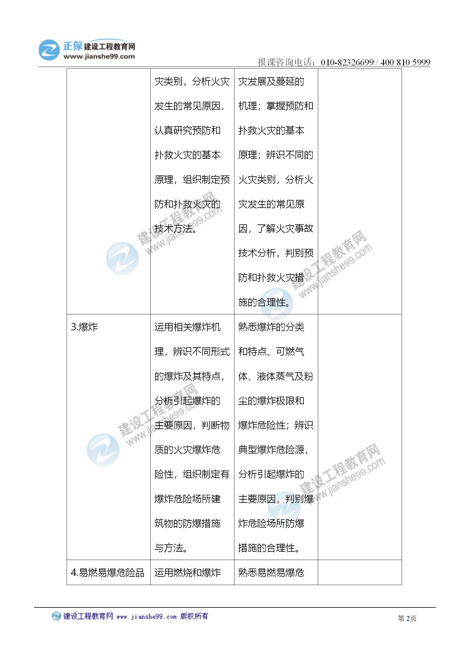 2021注册消防工程师《技术实务》考试大纲变化情况_02