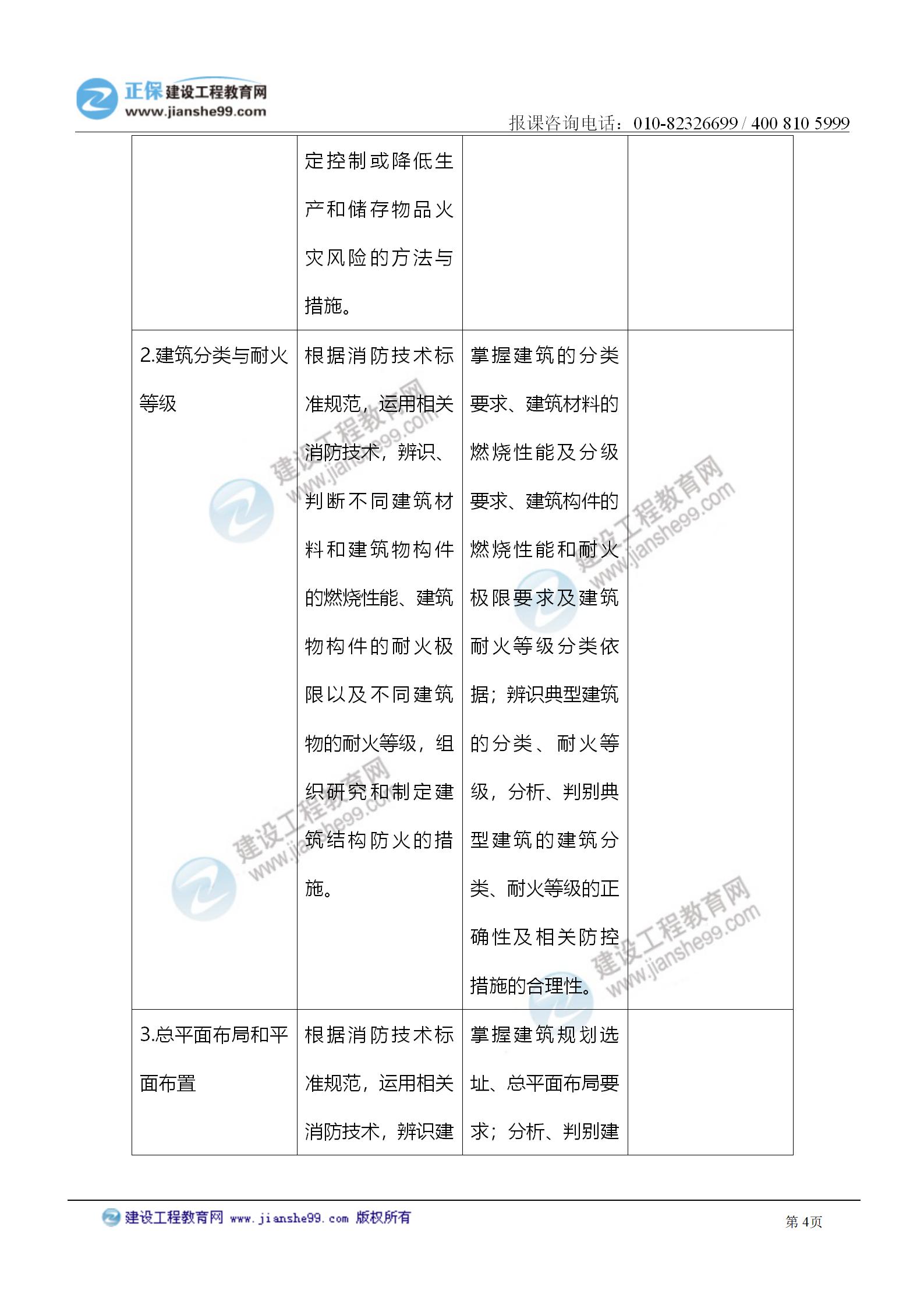 2021注册消防工程师《技术实务》考试大纲变化情况_04