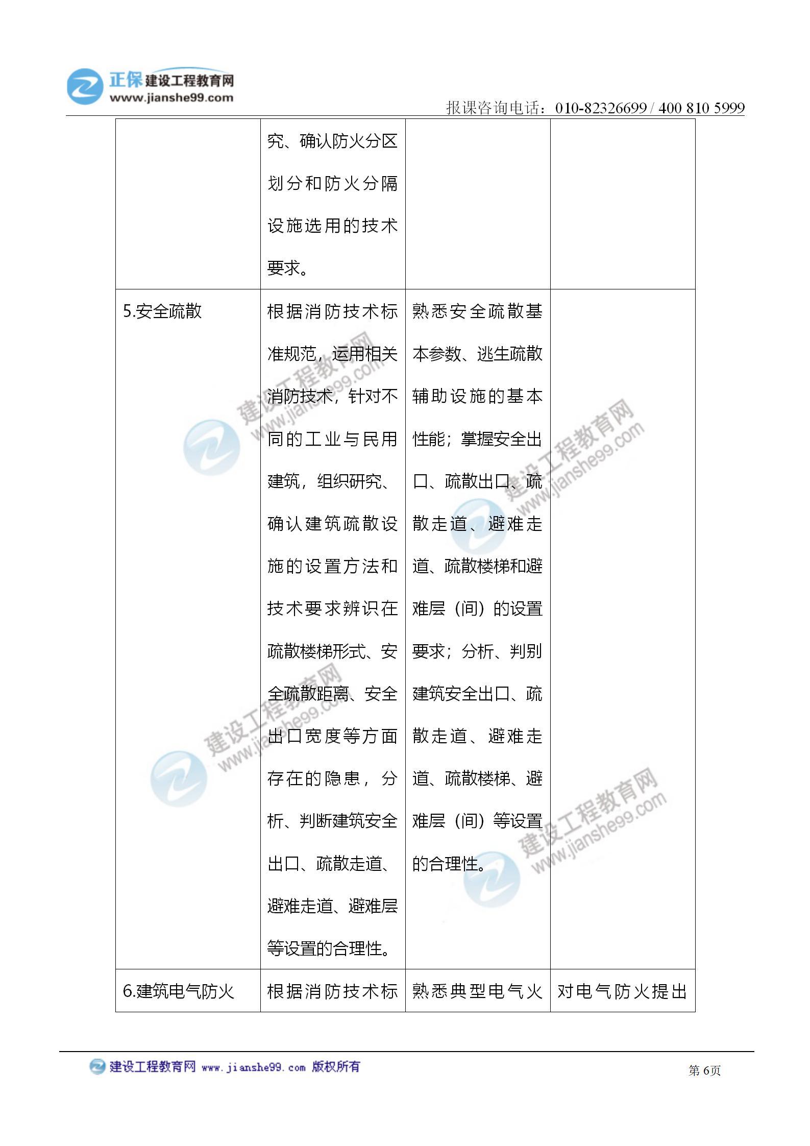 2021注册消防工程师《技术实务》考试大纲变化情况_06