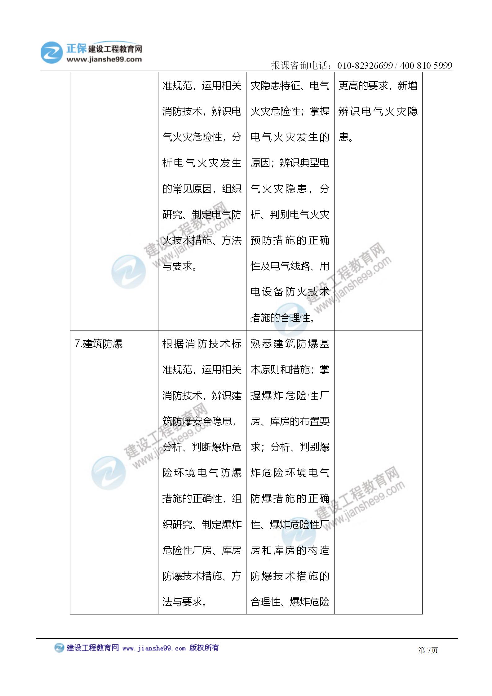 2021注册消防工程师《技术实务》考试大纲变化情况_07