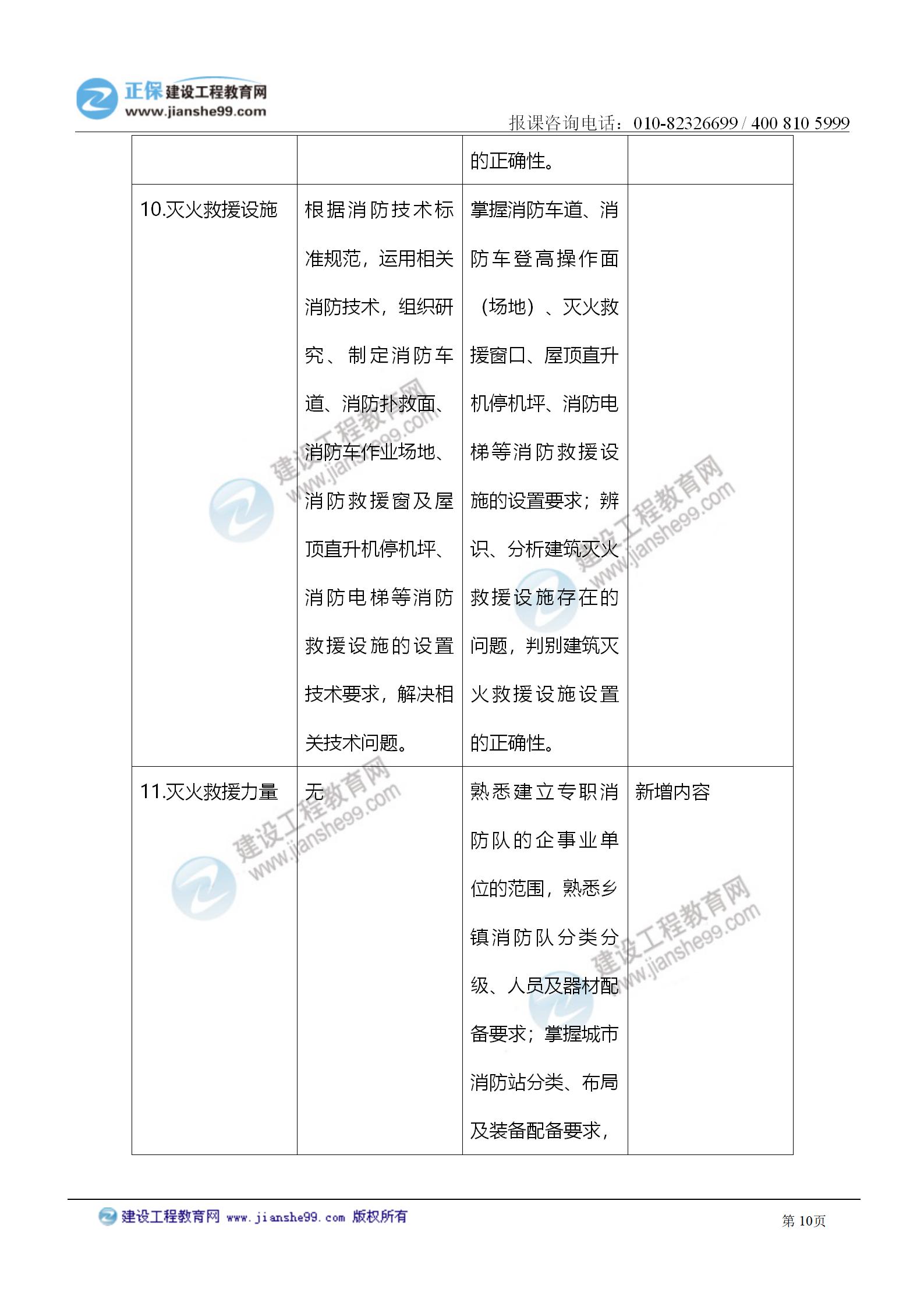 2021注册消防工程师《技术实务》考试大纲变化情况_10