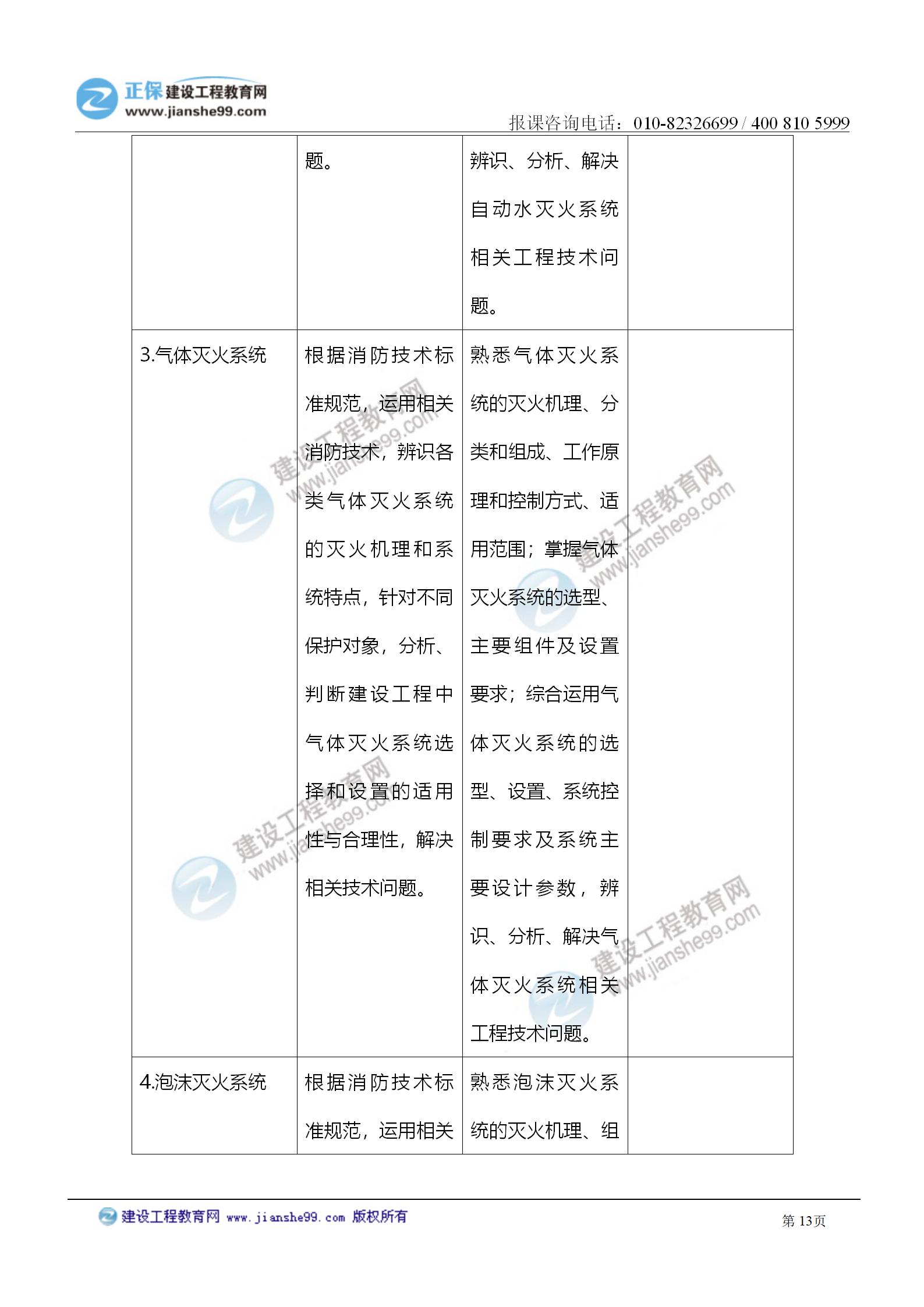 2021注册消防工程师《技术实务》考试大纲变化情况_13