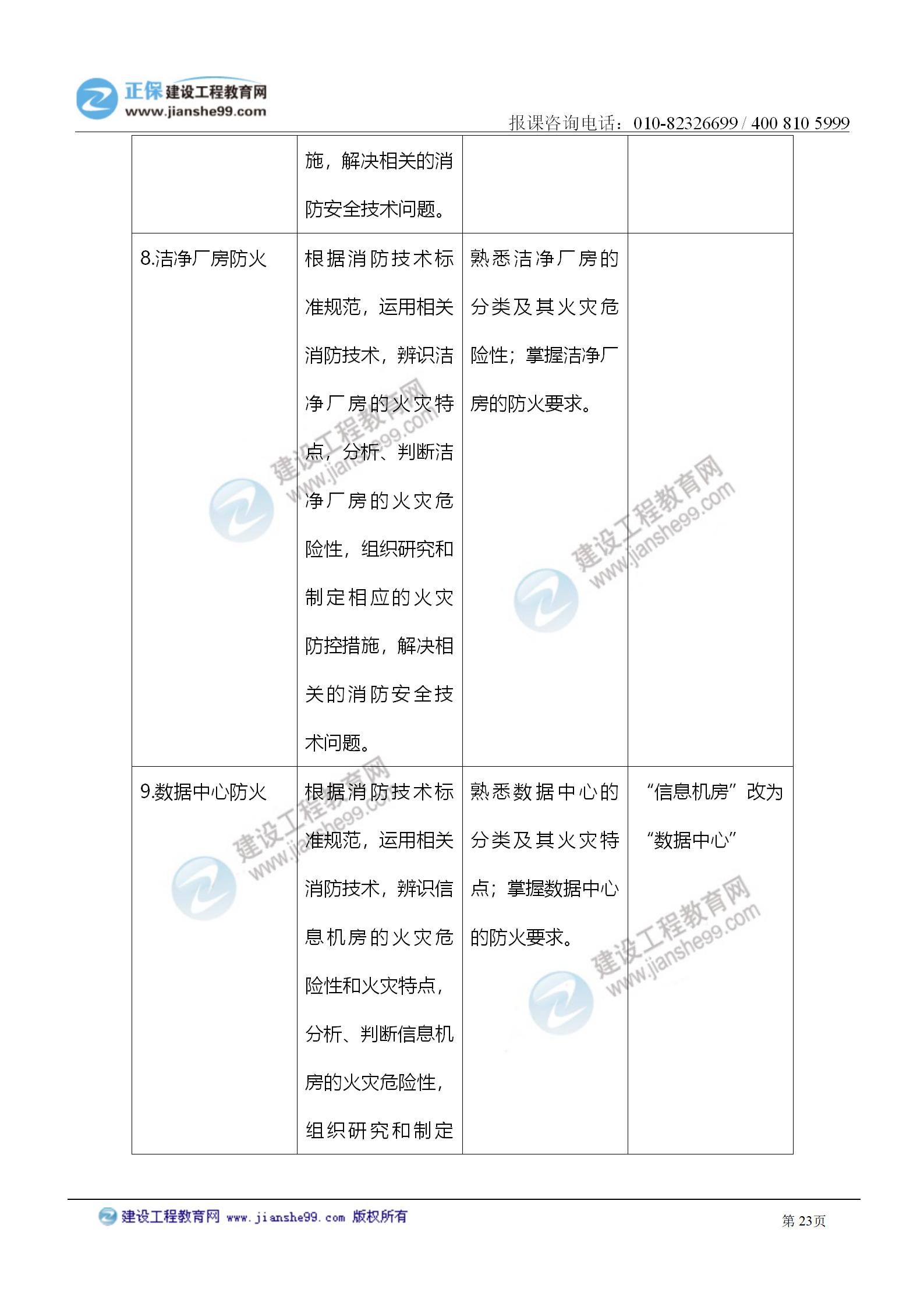 2021注册消防工程师《技术实务》考试大纲变化情况_23
