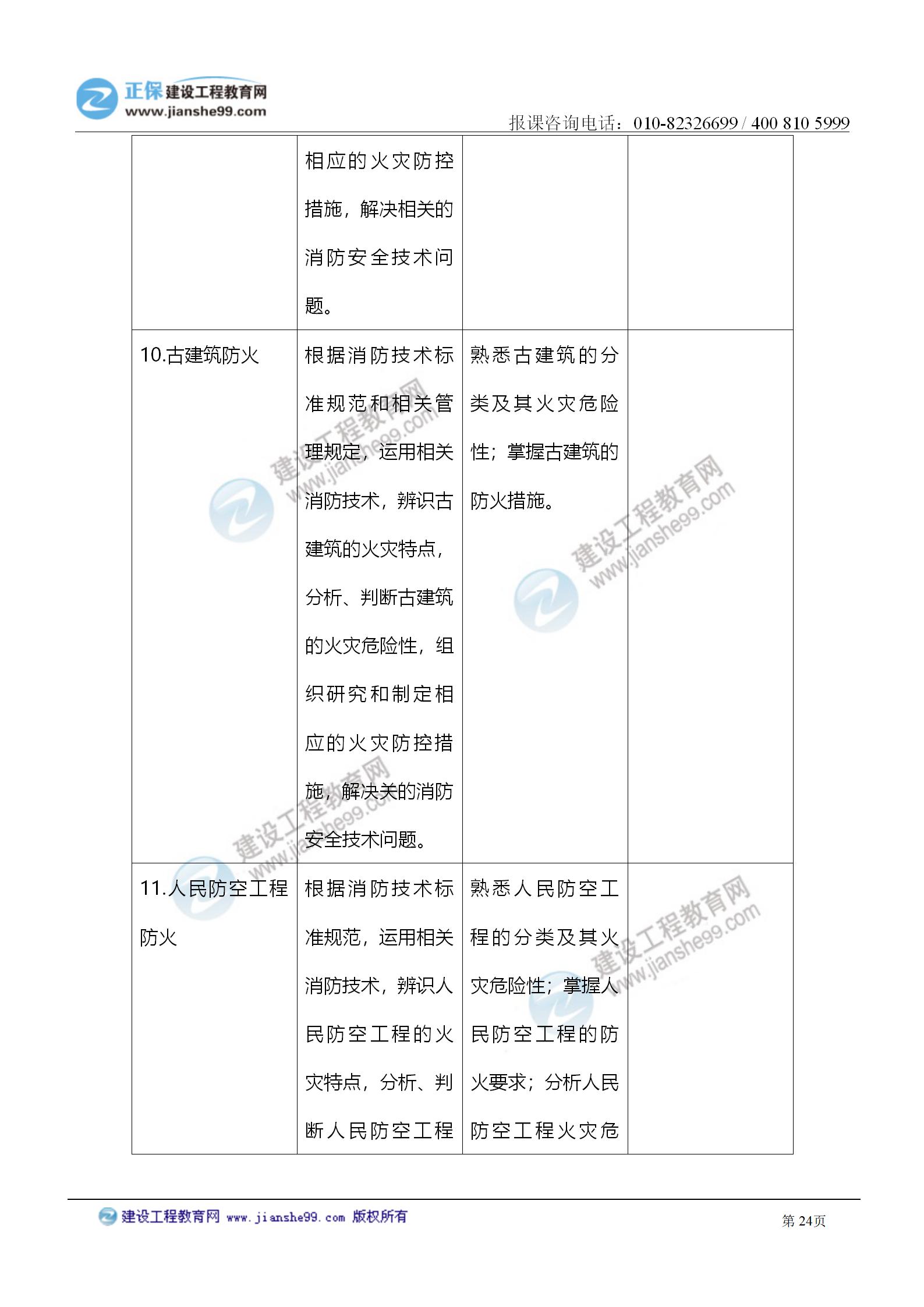 2021注册消防工程师《技术实务》考试大纲变化情况_24