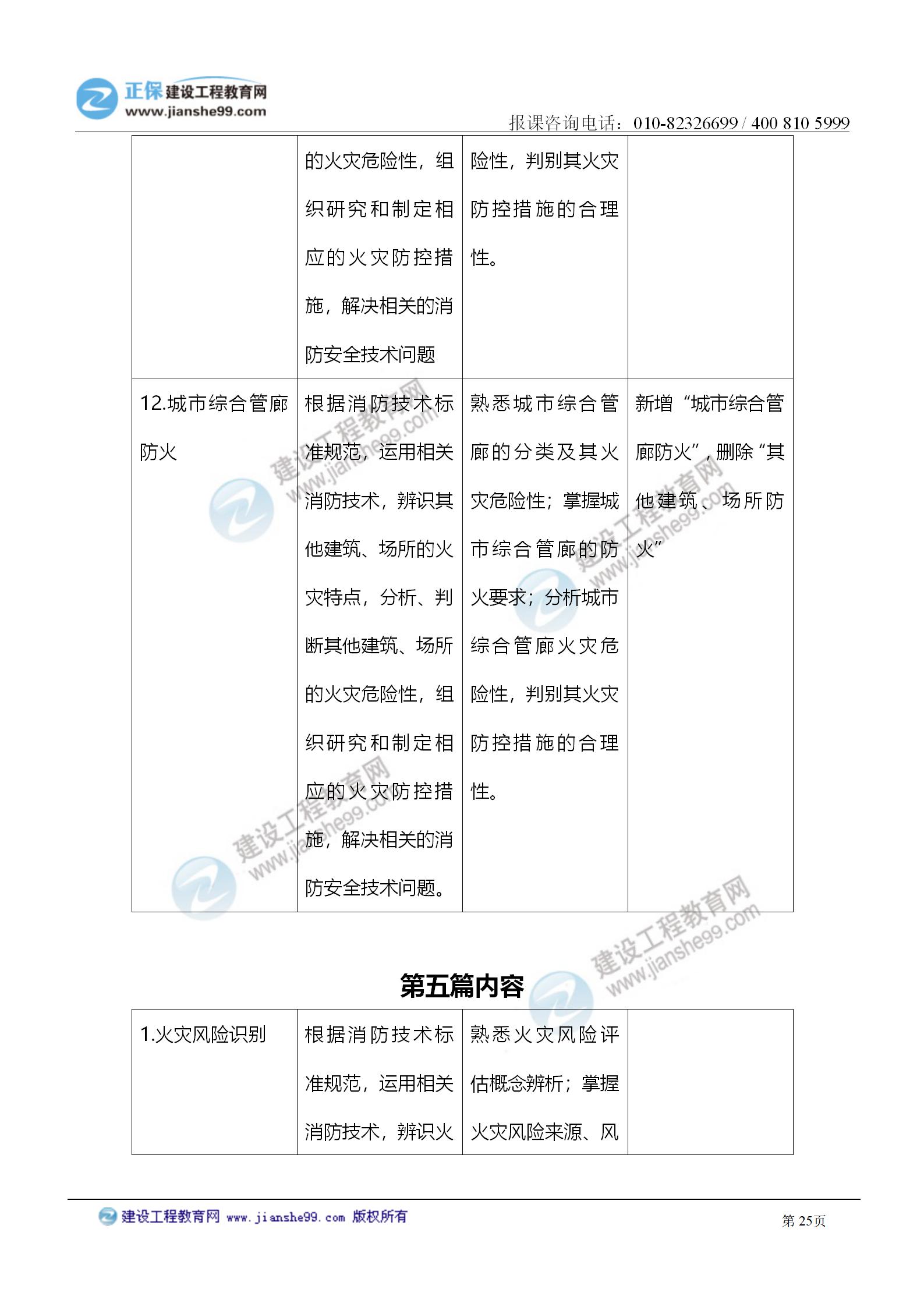2021注册消防工程师《技术实务》考试大纲变化情况_25