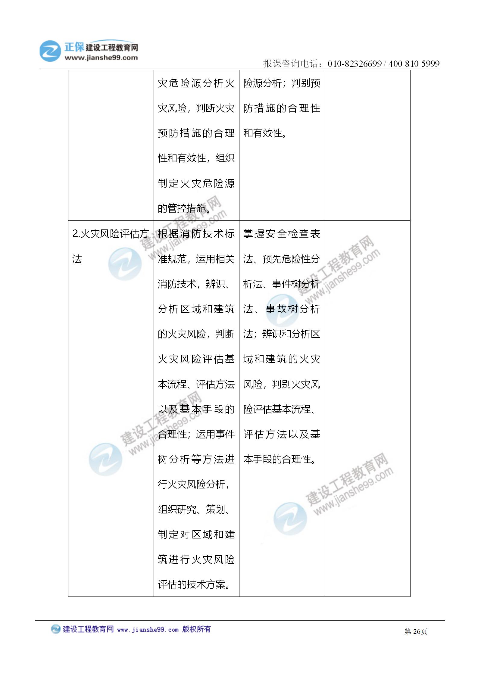 2021注册消防工程师《技术实务》考试大纲变化情况_26