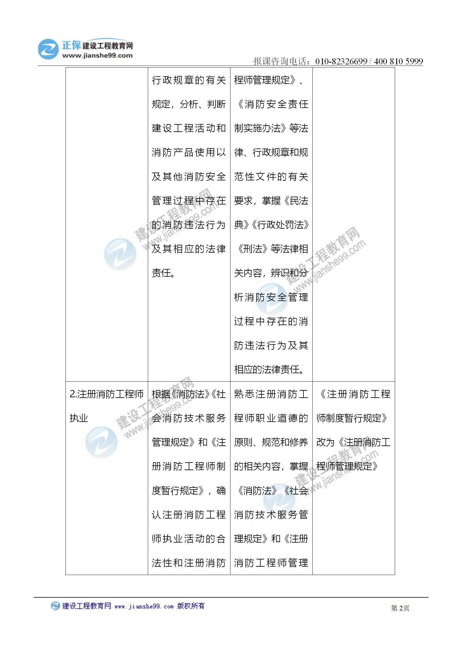 2021注册消防工程师《综合能力》考试大纲变化情况_02