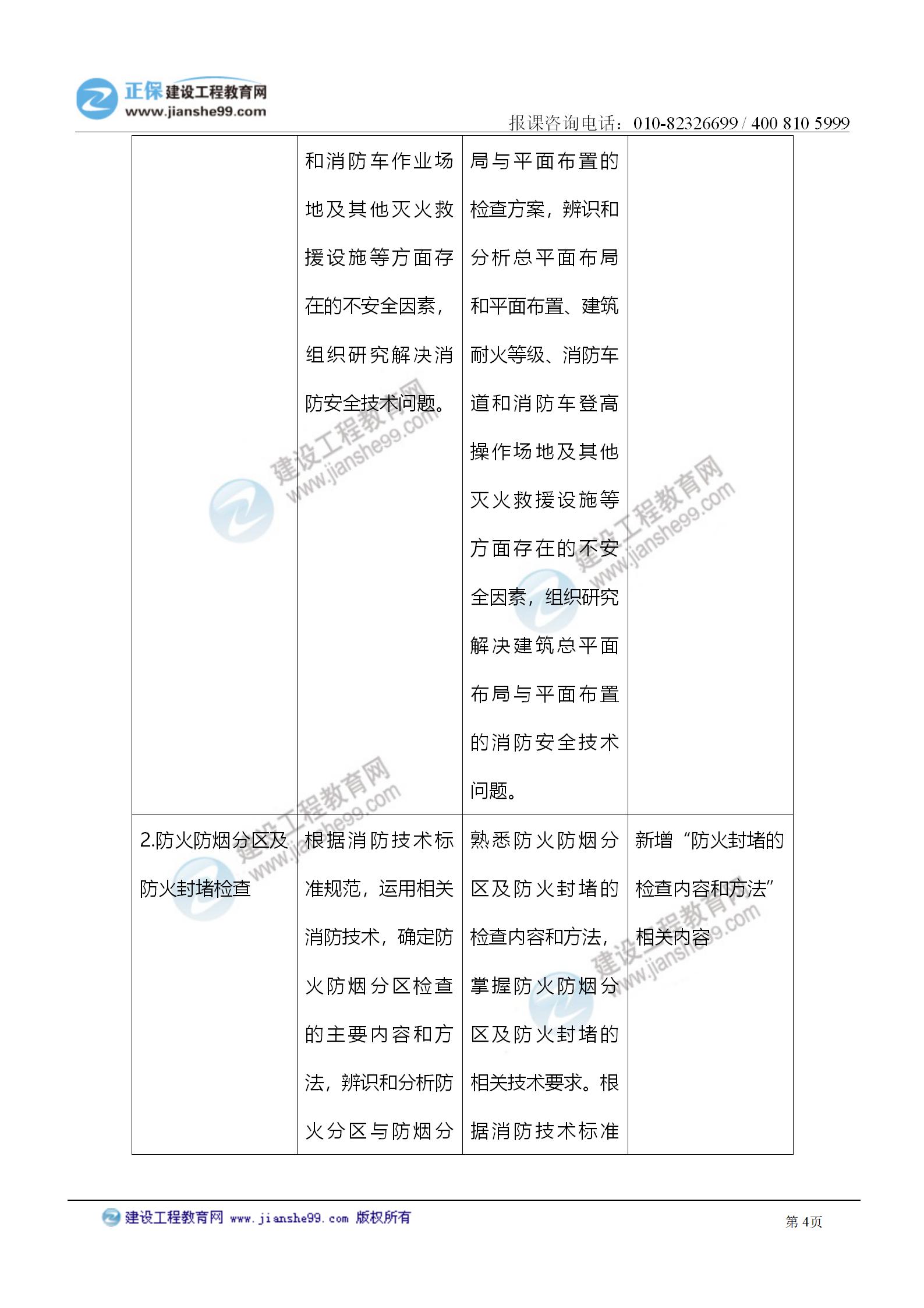 2021注册消防工程师《综合能力》考试大纲变化情况_04