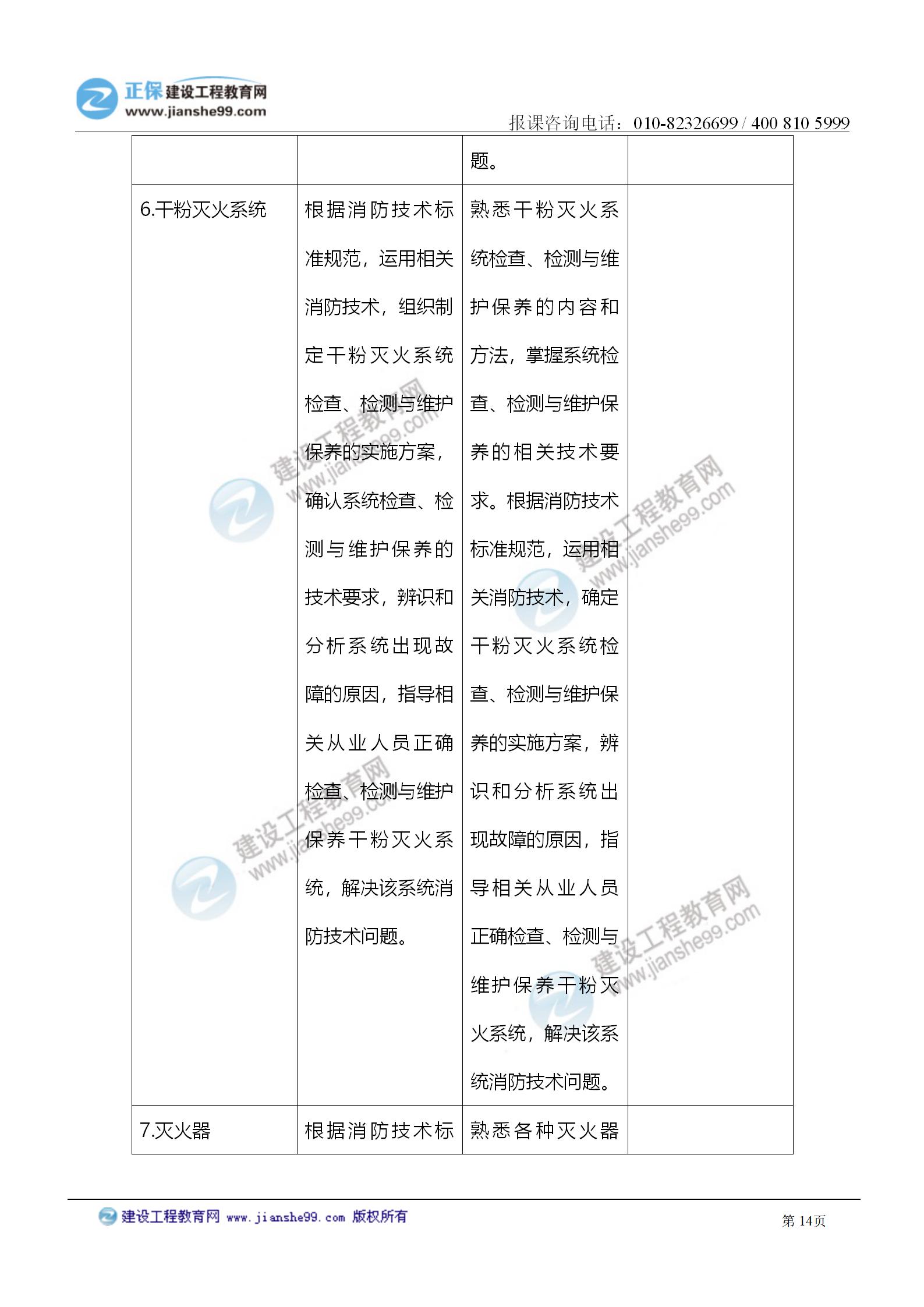 2021注册消防工程师《综合能力》考试大纲变化情况_14
