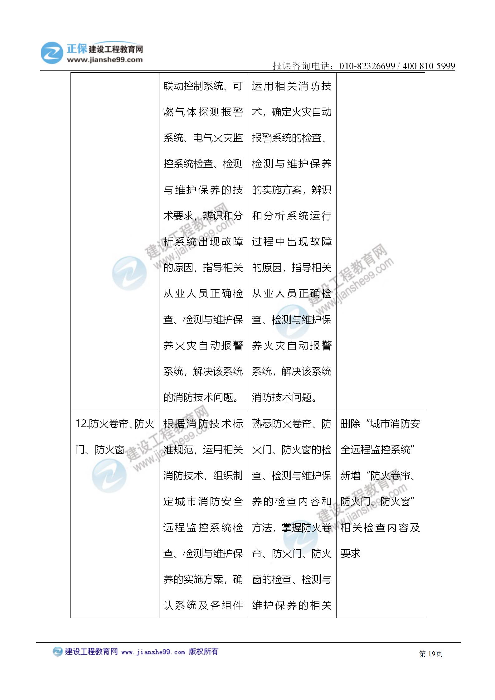 2021注册消防工程师《综合能力》考试大纲变化情况_19