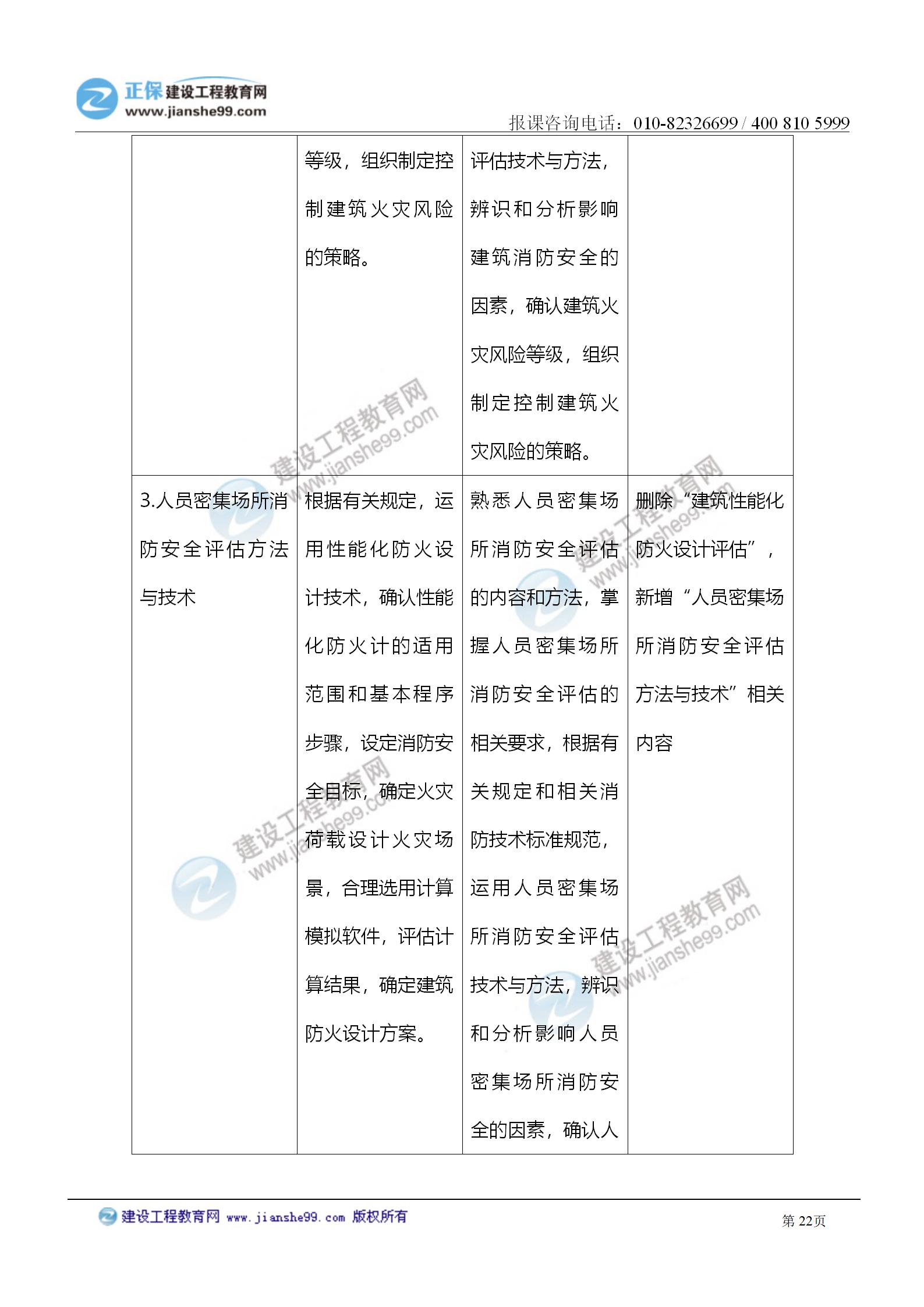 2021注册消防工程师《综合能力》考试大纲变化情况_22