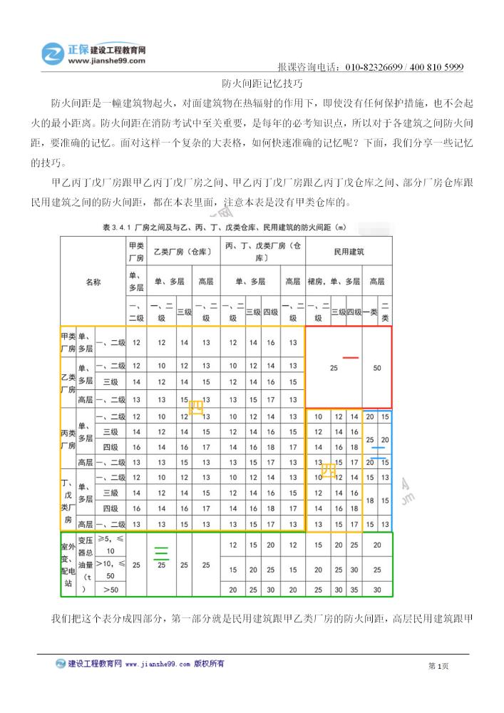 【啸天讲消防】核心考点学习:防火间距记忆技巧