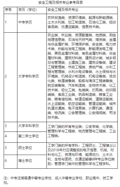甘肃省2021注册安全工程师报名专业对照