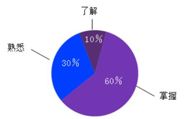 房地产估价师《房地产估价理论与方法》科目特点