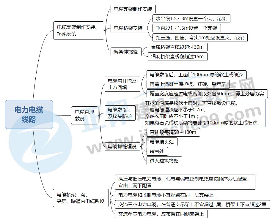 2022二建机电:1张高清思维导图+5题掌握电力电缆线路的施工要求
