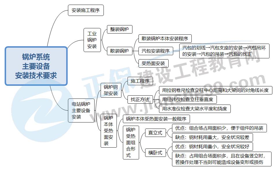 2022二建机电:锅炉系统主要设备的安装技术要求(思维导图)