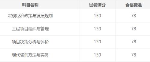 2021年上海咨询工程师证书可以领取了吗?