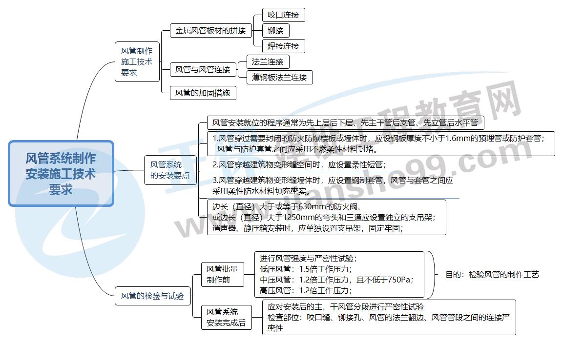2022二建机电:风管系统制作安装的施工技术要求(思维导图)