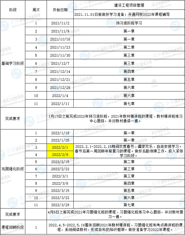 【备考】2022一级建造师项目管理预习计划表