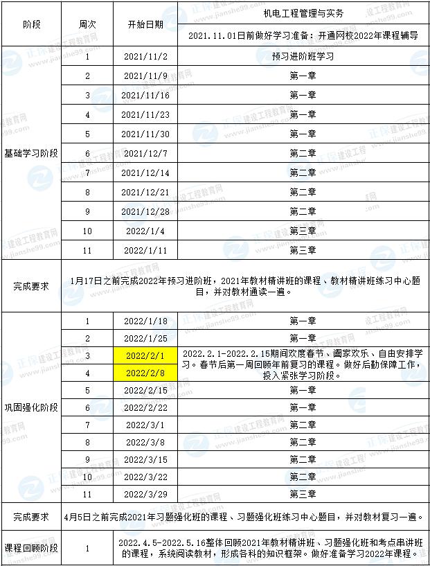 收藏!2022一级建造师机电工程预习计划表