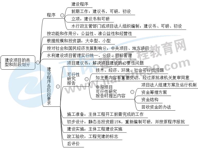 2022二建水利考点:水利工程建设项目的类型和建设阶段划分