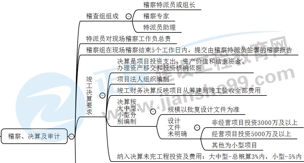 2022二建水利知识点:水利工程建设稽察、决算与审计的内容