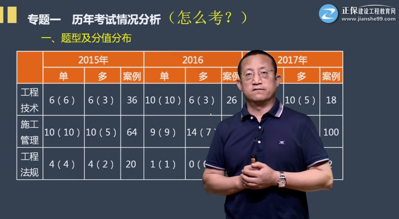 2022一建水利如何学?刘永强老师零基础预习课程开通!