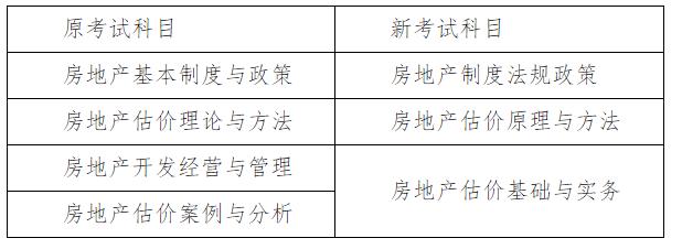 2021年云南省房地产估价师考试相关要求