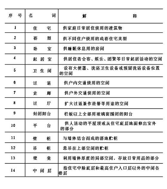 名词解释; 住宅建筑设计规范-中国建设联盟;